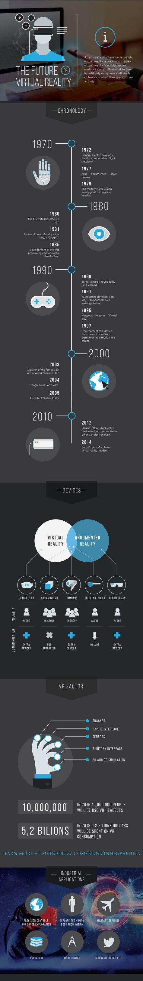Virtual Reality History - was in der Grafik fehlt: inzwischen gibt es mit dem Sl...