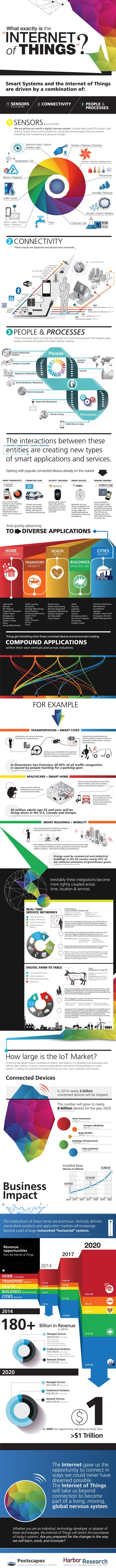 What exactly is 'Internet of Things' and which potential comes with it? | #Infog...