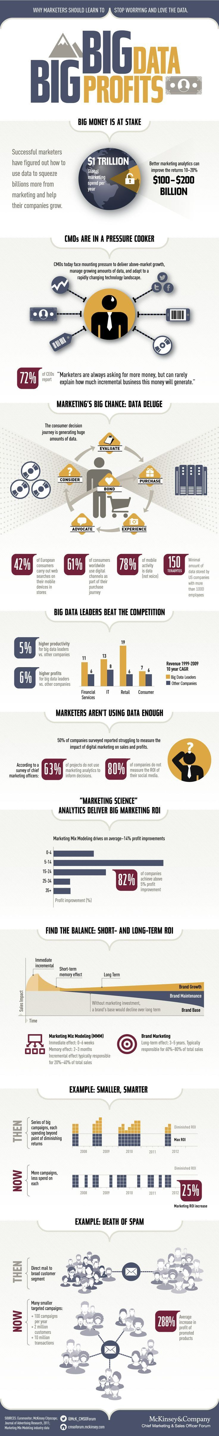 Why Spending on Big Data Isn't a Waste (Infographic)