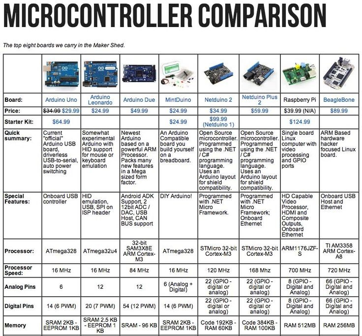 With all the microcontrollers and single board computers on the market, sometime...