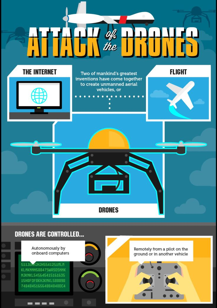 drone infographics - Google Search