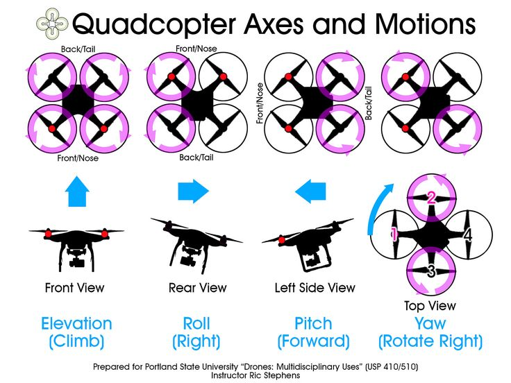flic.kr/p/rTiS5g | Quadcopter Axes and Motions | The principle axes and rotation...