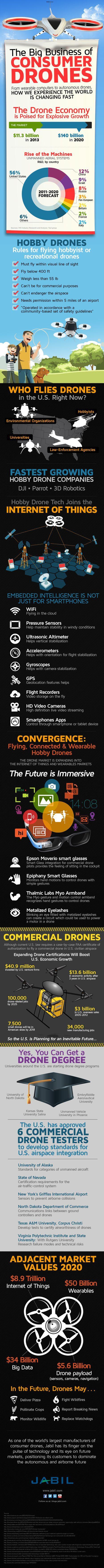 Drone Infographic | Drones, Quadcopters & UAV's