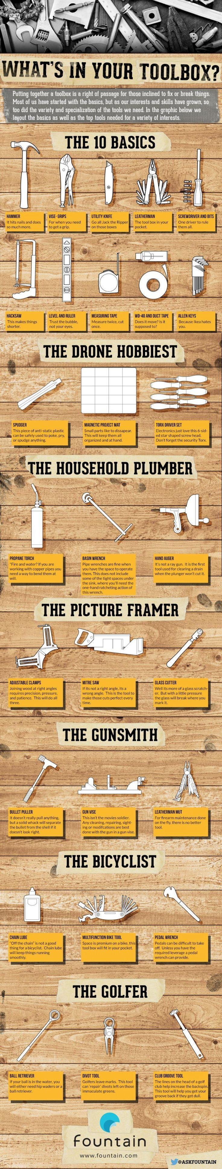 Drone Infographics : Best Starter Tool Set
