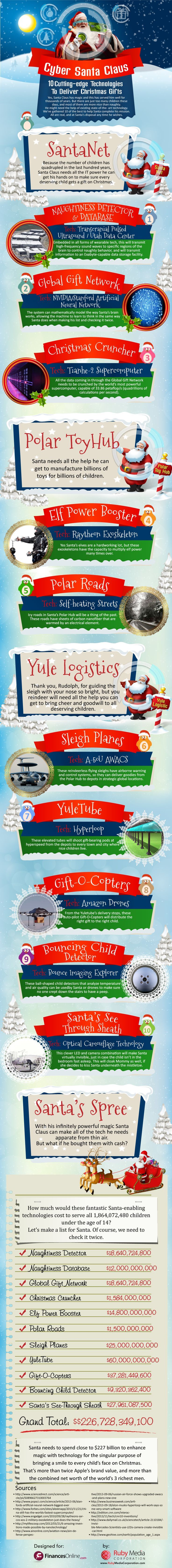 Drone Infographics : Cyber Santa Claus: 10 Cutting-edge Technologies To Deliver ...