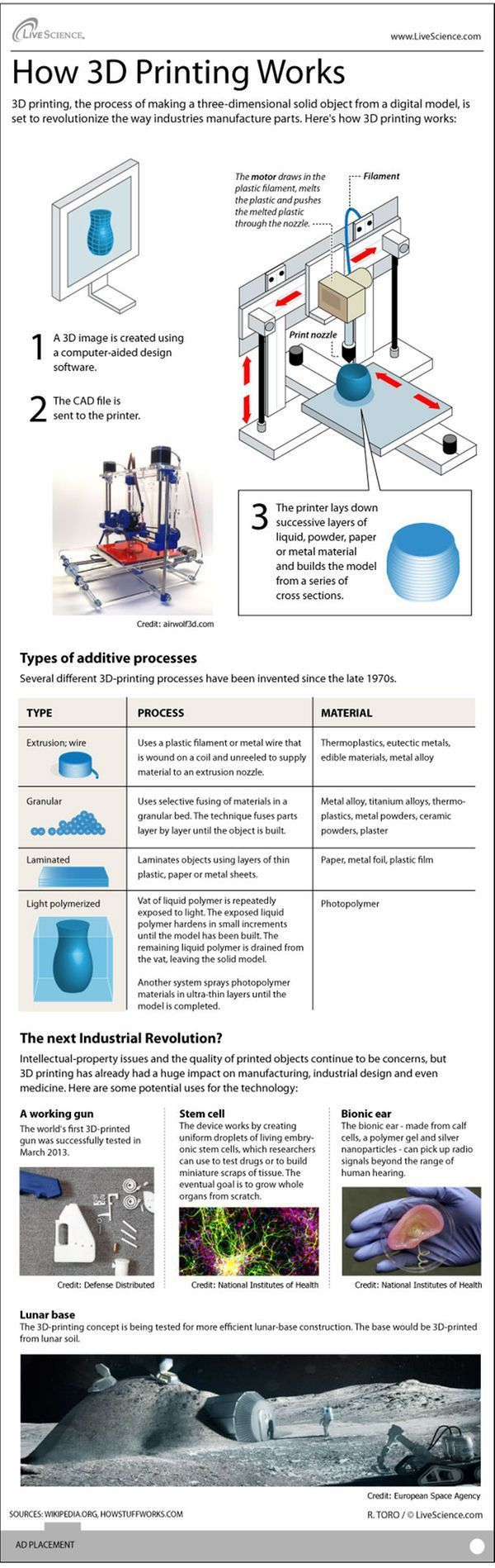 Drone Infographics : How 3D Printers Work (Infographic) Maybe something for 3D P...