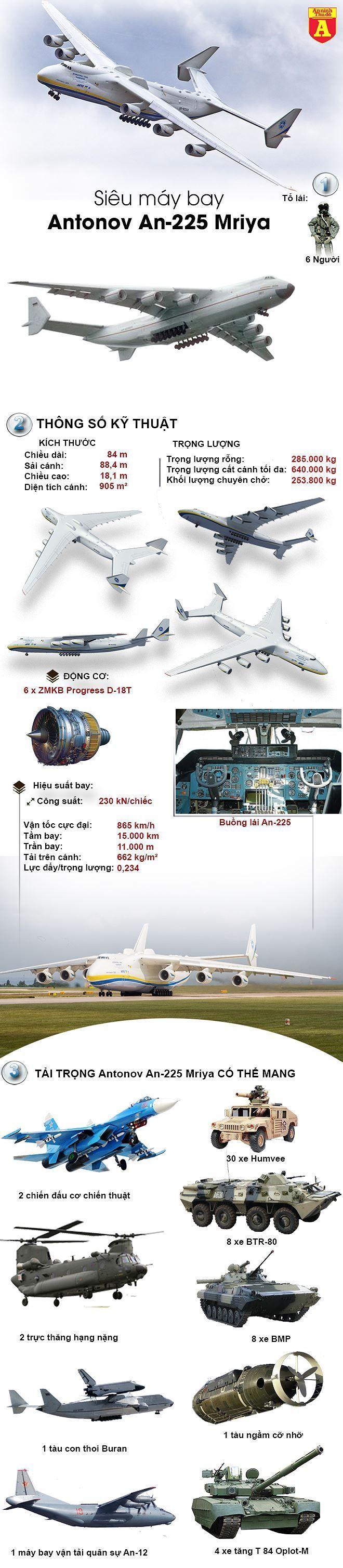 Drone Infographics : [Infographic] Khám phá máy bay vận tải khổng lồ ...
