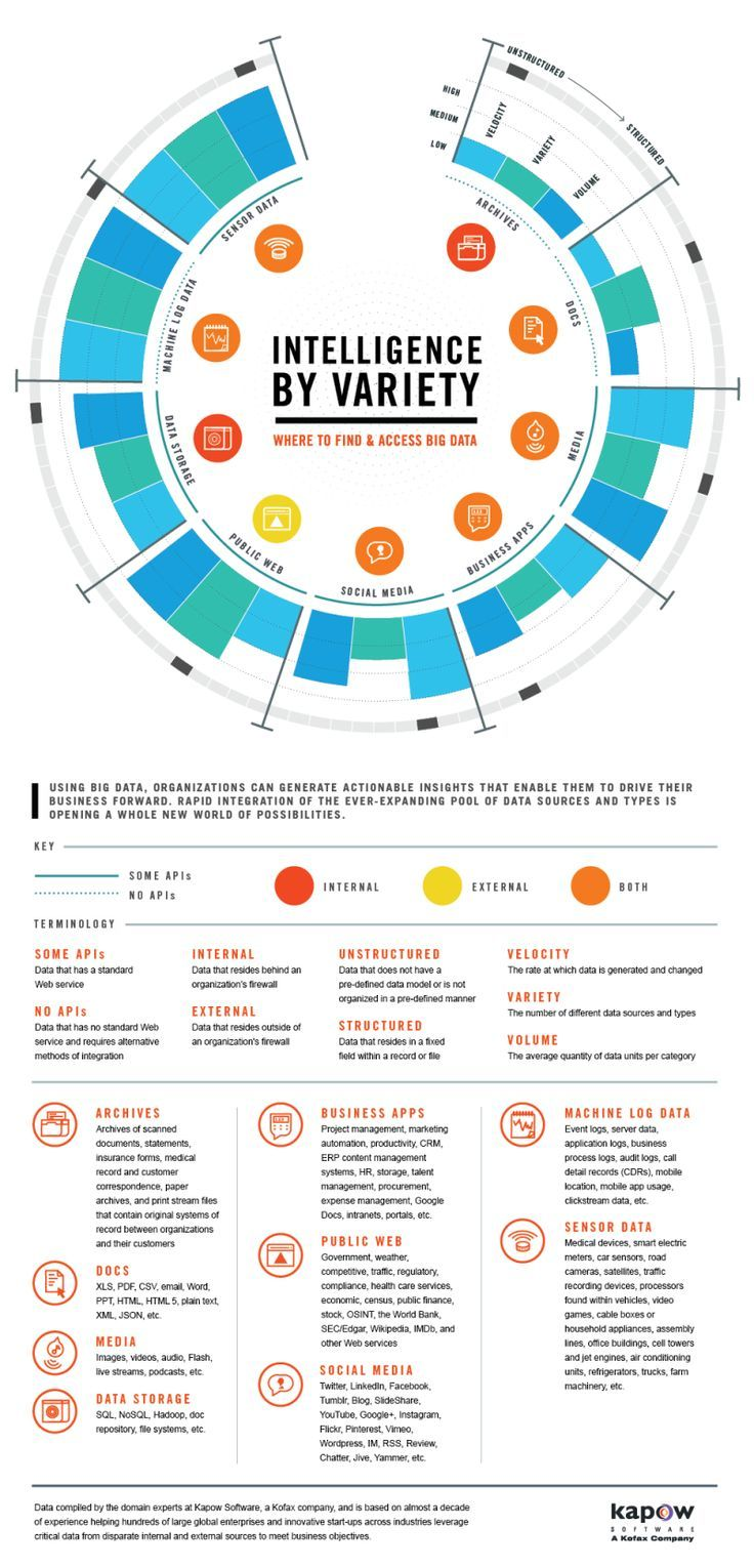 Drone Infographics : What Are The Various Sources Of Big Data? #bigdata #infogra...