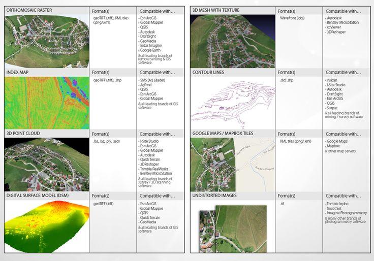 Drones for GIS: senseFly SA