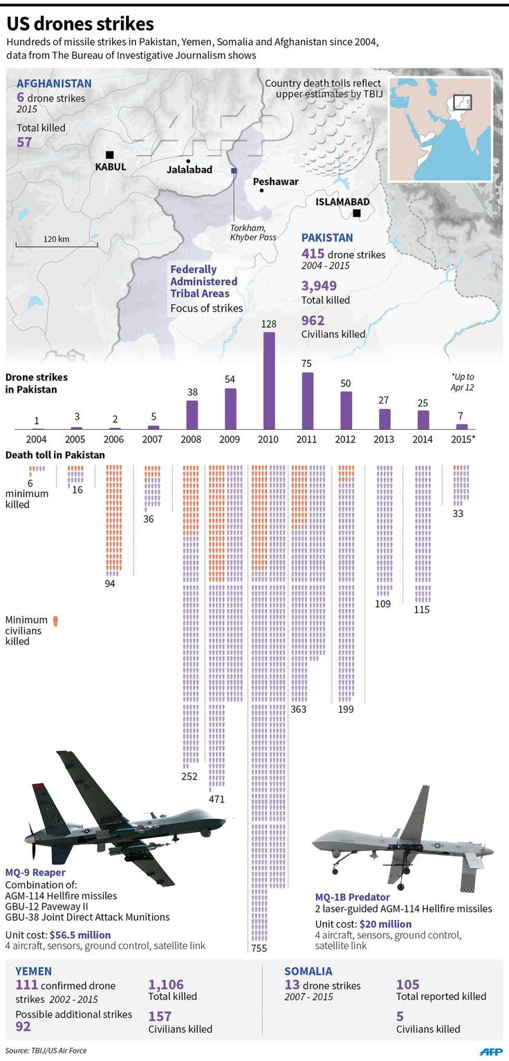 #INFOGRAPHIC: US drone strikes since 2004