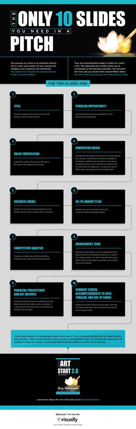 Infographic – The Only 10 Slides Needed When Pitching Your Business To Angel I...