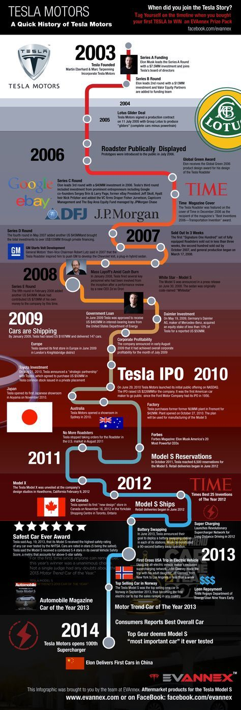 Take a look at the road that the world's preeminent electric car company too...