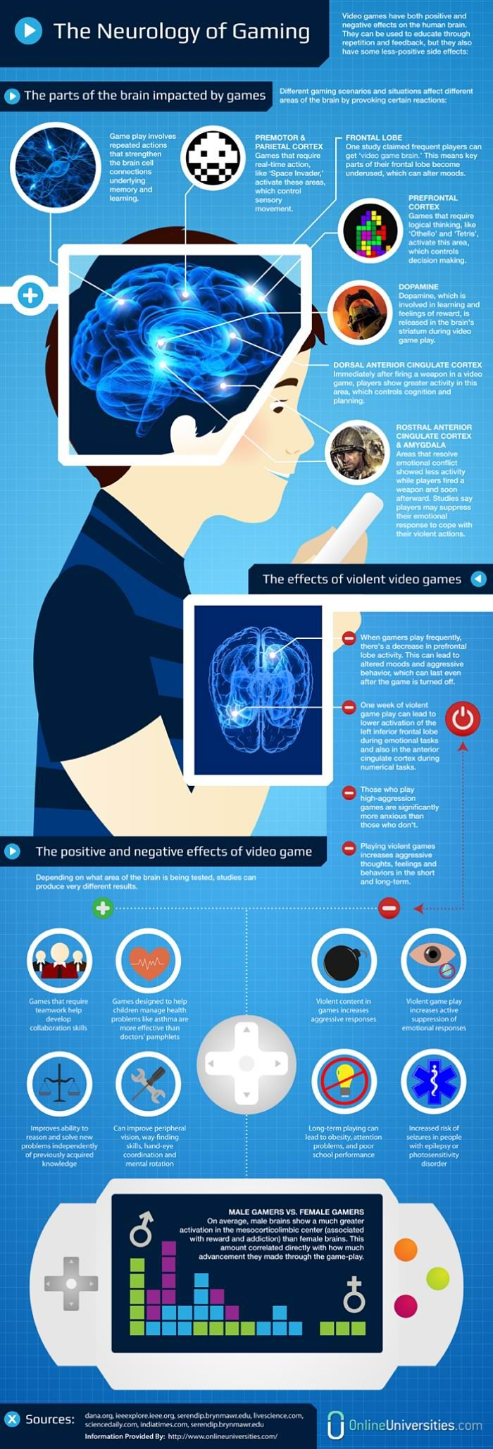 The Parts of the Brain Impacted By Games