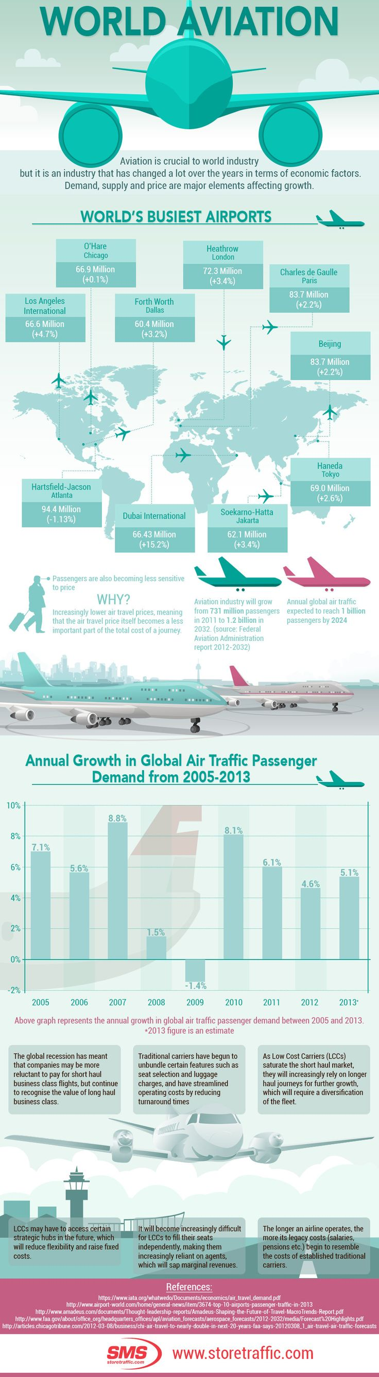World Aviation #infographic #WorldAviation #TrafficCounter #PeopleCounters