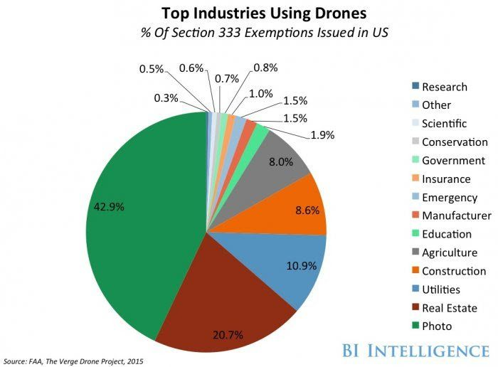 Exploring the latest drone technology for commercial, industrial and military dr...