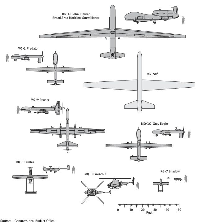 drones size - Google Search