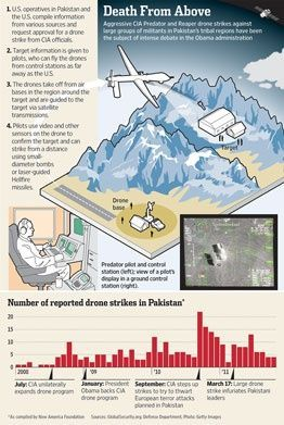 Military Drone: Drone Infographics : Death from above infographic.