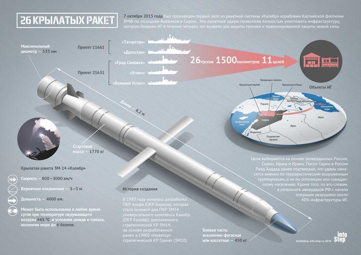 Ракетная система «Калибр» | InfoStep