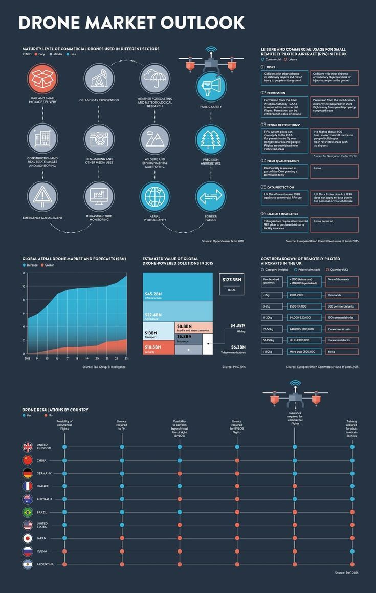 Infographic outlining the global aerial drone market and forecasts, estimated va...