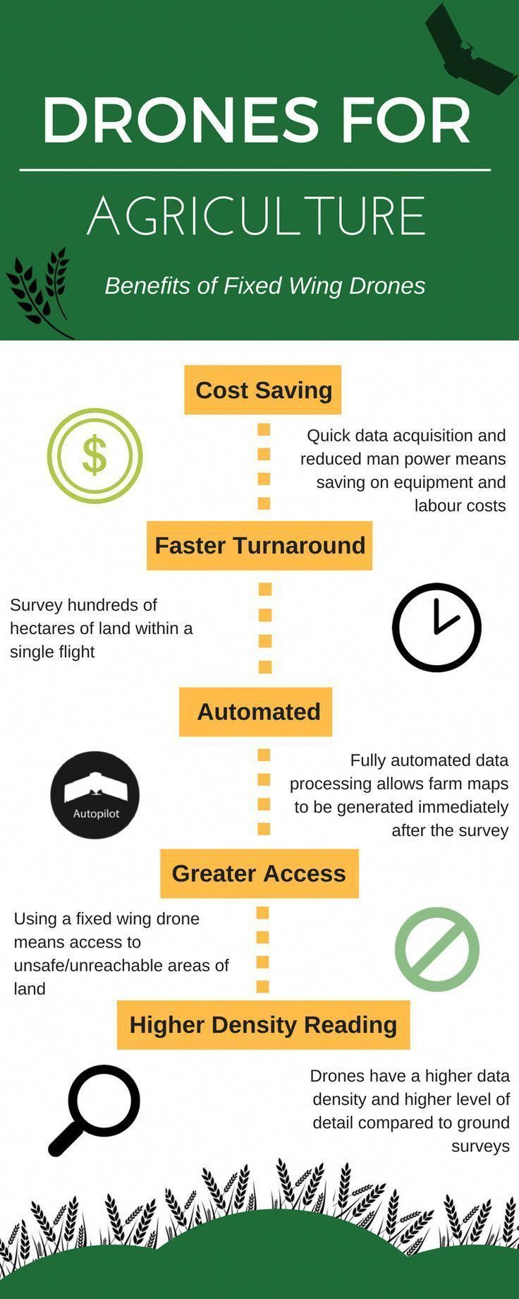 #Drones for Agriculture #infographic #droneaerialphotography