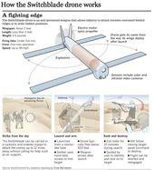 Switchblade Kamikaze UAV - το θανάσιμο ρομπότ που χωρά σε ένα σακίδιο... - Gadgetfreak :: Not Just Tech