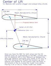 Balancing Biplanes -- Finding the CG Range for Safe Flights