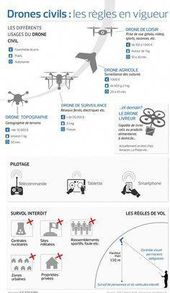 Drones with a Camera