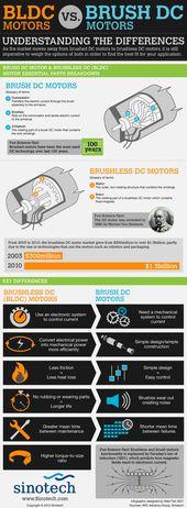 BLDC Motors vs. Brush DC Motors
