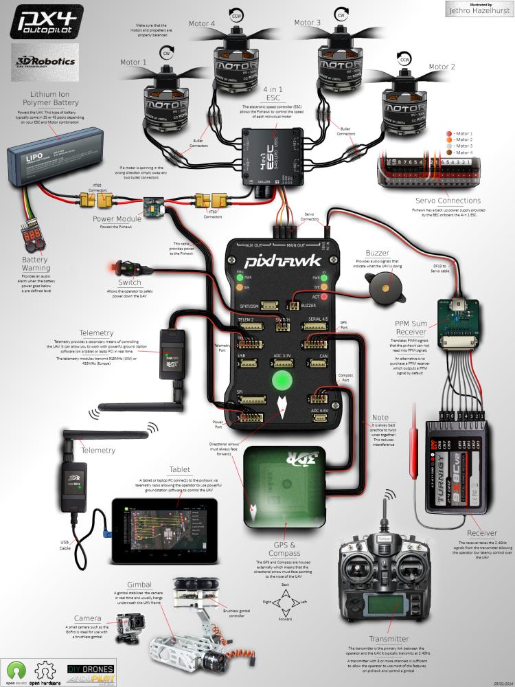 Pixhawk Infographic