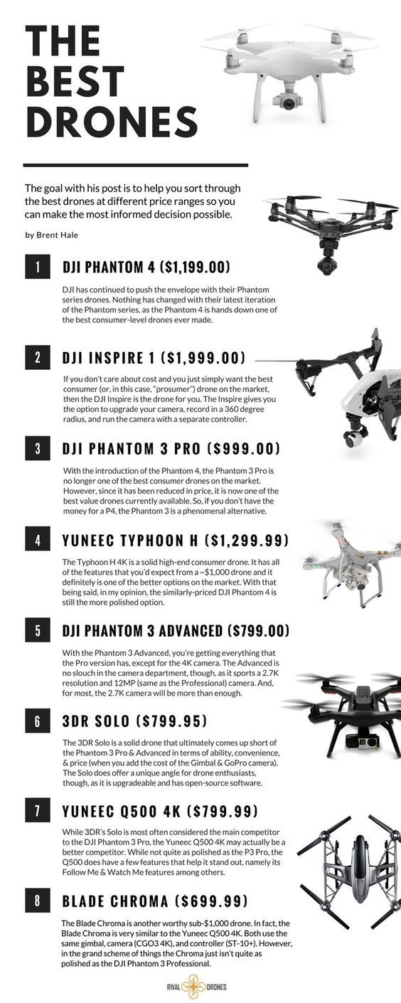 The Best Drones for 2018 (Options for Any Budget)