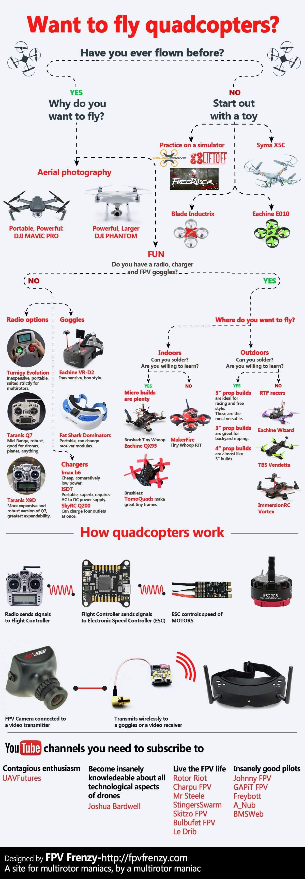 11 Best Quadcopter and Drone For Sale 2020 - My Drone Choice