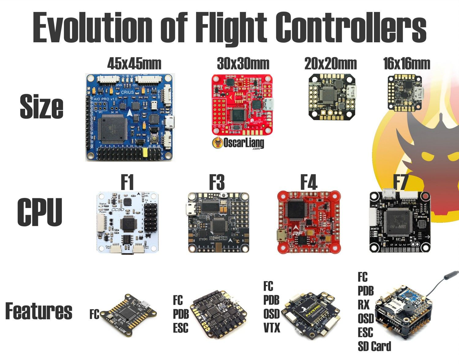 FPV Drone Flight Controller Explained - Oscar Liang